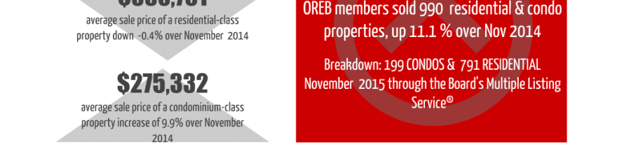 Ottawa Real Estate Update: November 2015