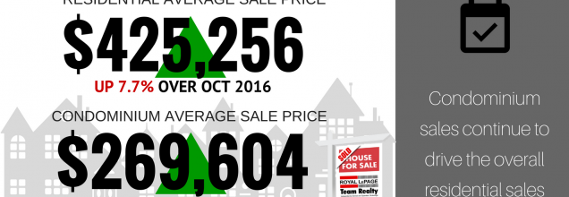 Ottawa Real Estate Update: October Market Snapshot